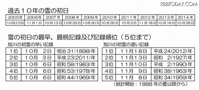 気象台 旭川 気象予報区・北海道