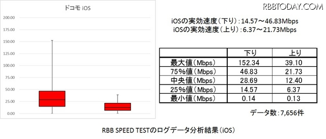 RBB SPEED TESTのログデータを箱ひげ図で集計(iOS)