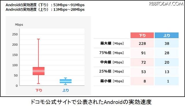 ドコモが公開したAndroidの実効速度
