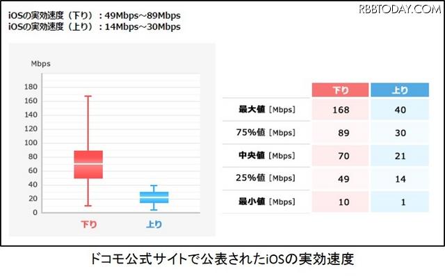 ドコモが公開したiOSの実効速度