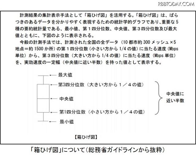 箱ひげ図についての説明(総務省ガイドラインより抜粋)