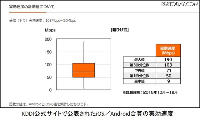 KDDIが公開した実効速度(iOS/Android合算)