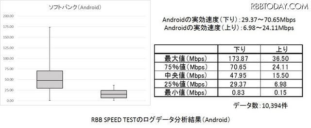 RBB SPEED TESTのデータを箱ひげ図で(Android/ソフトバンク)