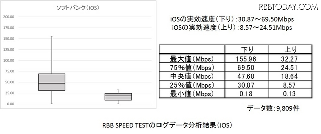 RBB SPEED TESTのデータを箱ひげ図で(iOS/ソフトバンク)