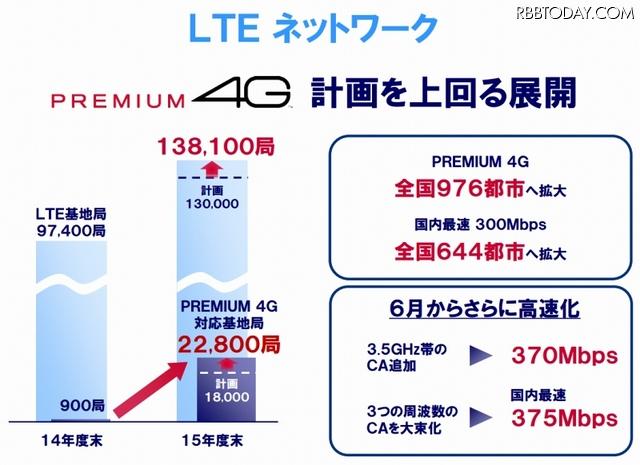 LTEネットワークの動向