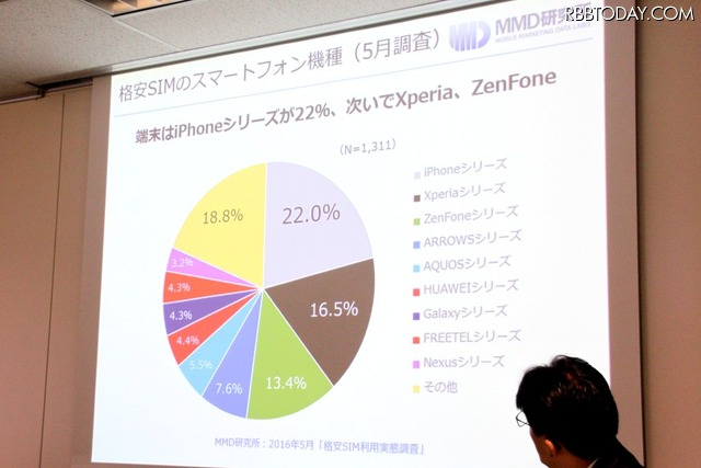 格安SIMで利用している端末はiPhoneが最多で、Xperia、ZenFoneが続く