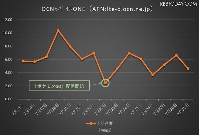 OCNモバイルONEの通信速度推移