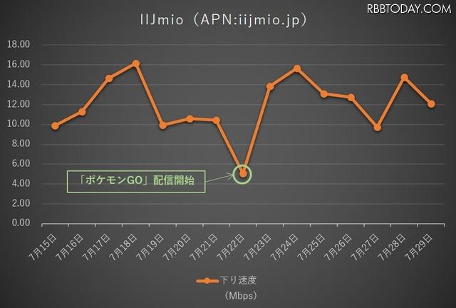 IIJmioの下り通信速度推移