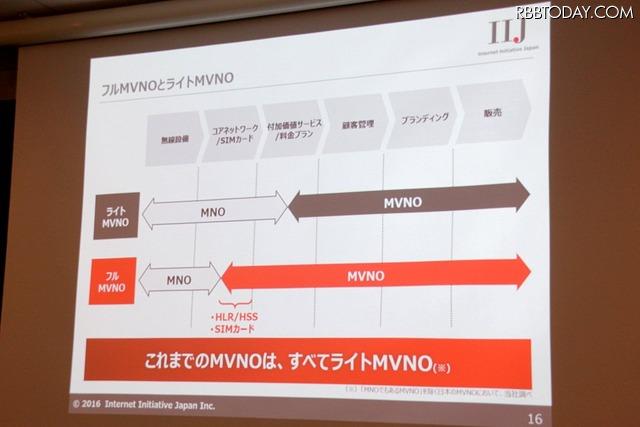 フルMVNOとライトMVNOでは、提供できるサービスに大きな違いがある