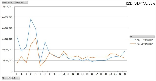 全国のスターバックスWi-Fiの時間帯別平均速度