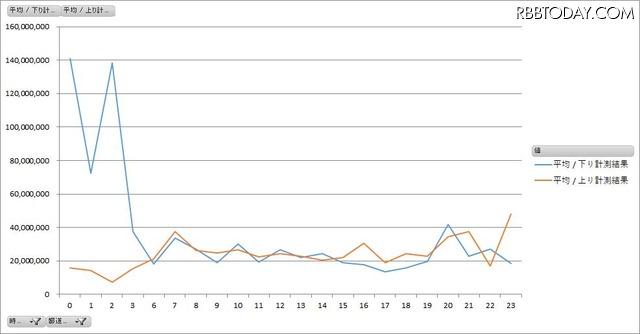 東京都内のスターバックスWi-Fiの時間帯別平均速度