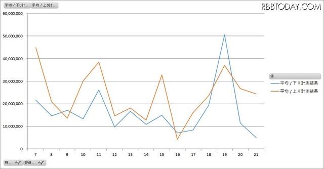 大阪府内のスターバックスWi-Fiの時間帯別平均速度