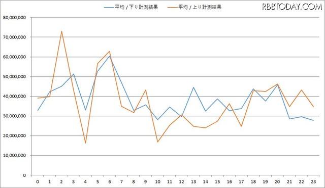 7SPOTの時間帯別平均速度。混雑時間などによる変動はあるものの平均値、傾向は安定している