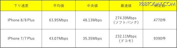 iPhone 8の通信速度は速くなった?実測データでiPhone 7と比較してみた