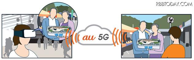 5Gを用いた国内初の試み……KDDIが上野駅で体感イベントを開催