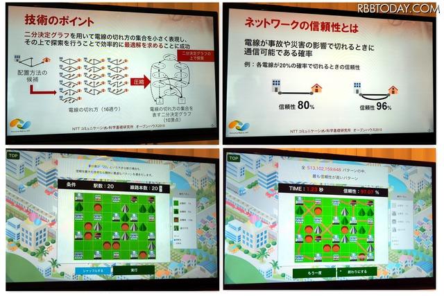 デモの様子。20の拠点を結ぶ組み合わせは全部で約615京通りあるが、その中からネットワークの信頼性を最大化する組み合わせを1.23秒で導き出した
