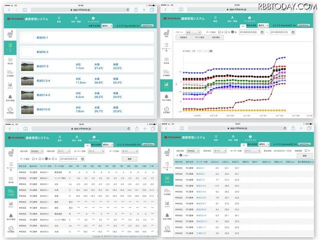 水位、水温、地温のデータをスマートフォン / タブレットのアプリから閲覧できる。しきい値を設定でき、異常が出た場合は農家にアラートメールが届く仕組み