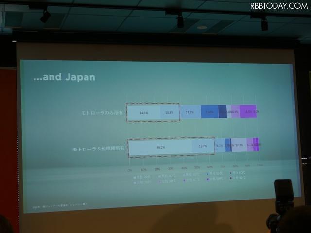 日本では20代、30代のモトローラユーザーが多い