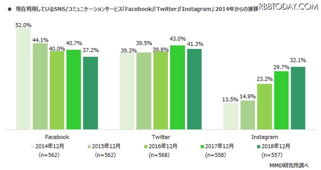「インスタ」人気継続!「TikTok」は今後の成長に注目