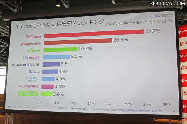 Y!mobileを含めた格安SIMランキング