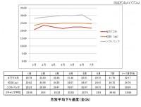 【SPEED TEST】3キャリア LTE/3G分析……1月~7月末 150万件超のデータで振り返る